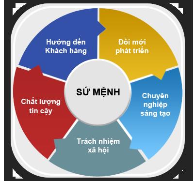 su-menh